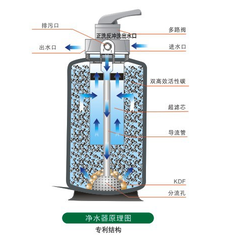 Water purifier business development to the fast lane