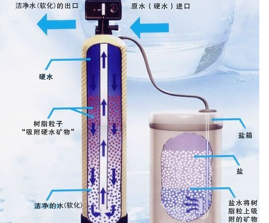 Yukito water purifiers to help you intpret harmful substance