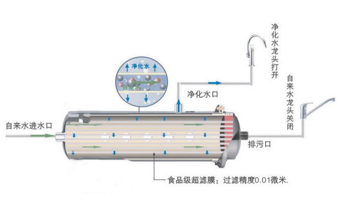 Water purifier entprises should not only be seen by more