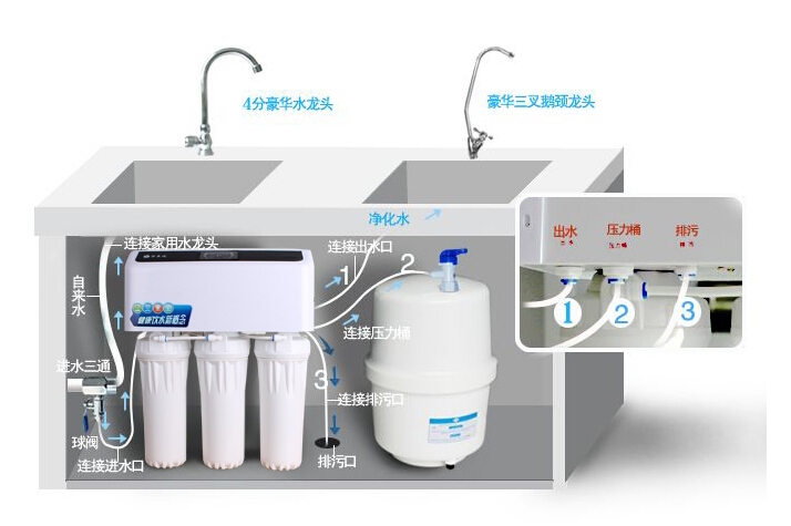Optional water purifier fourors and buying tips