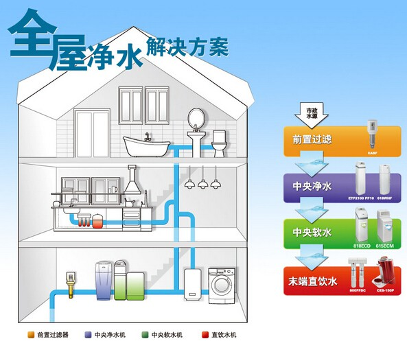 Water purifier purchase shoulday attention to the diffencbet