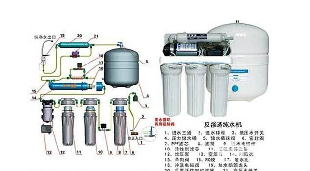 RO water purifier trans penetrated effects and disadvtages