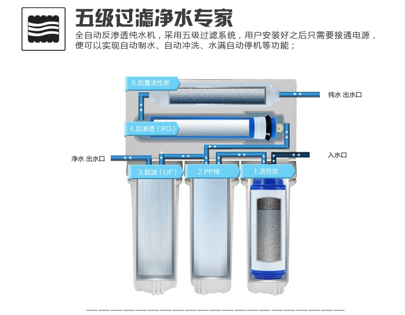 Single and dual water purifier watpurifiin the endhich is go